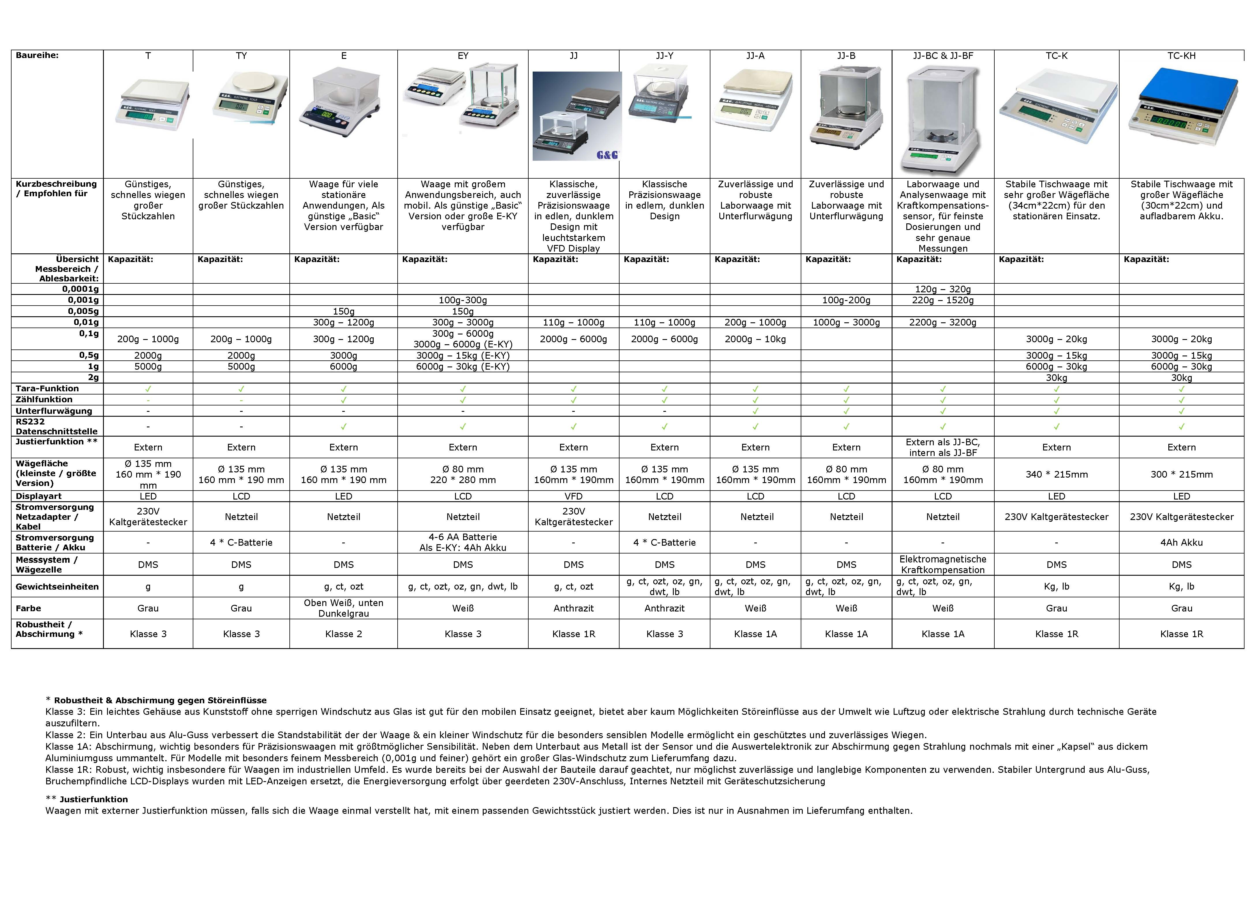 Tabelle der Tischwaagen